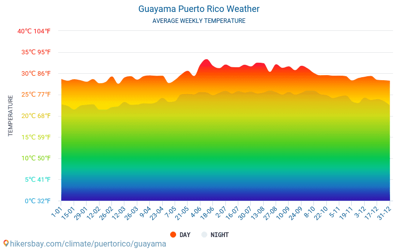 Guayama - Average Monthly temperatures and weather 2015 - 2018 Average temperature in Guayama over the years. Average Weather in Guayama, Puerto Rico.