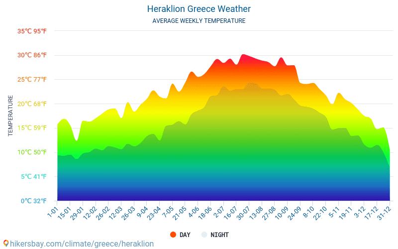 Iraklion - Gemiddelde maandelijkse temperaturen en weer 2015 - 2018 Gemiddelde temperatuur in de Iraklion door de jaren heen. Het gemiddelde weer in Iraklion, Griekenland.