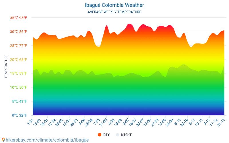 Ibagué - औसत मासिक तापमान और मौसम 2015 - 2018 वर्षों से Ibagué में औसत तापमान । Ibagué, कोलम्बिया में औसत मौसम ।