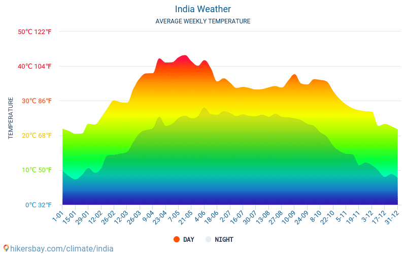 India - Average Monthly temperatures and weather 2015 - 2018 Average temperature in India over the years. Average Weather in India.
