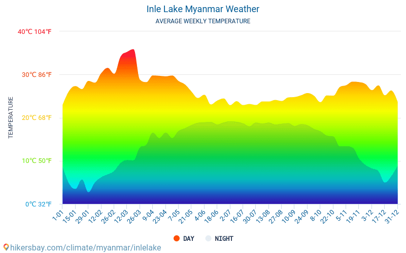 Inle Lake - Average Monthly temperatures and weather 2015 - 2018 Average temperature in Inle Lake over the years. Average Weather in Inle Lake, Myanmar.