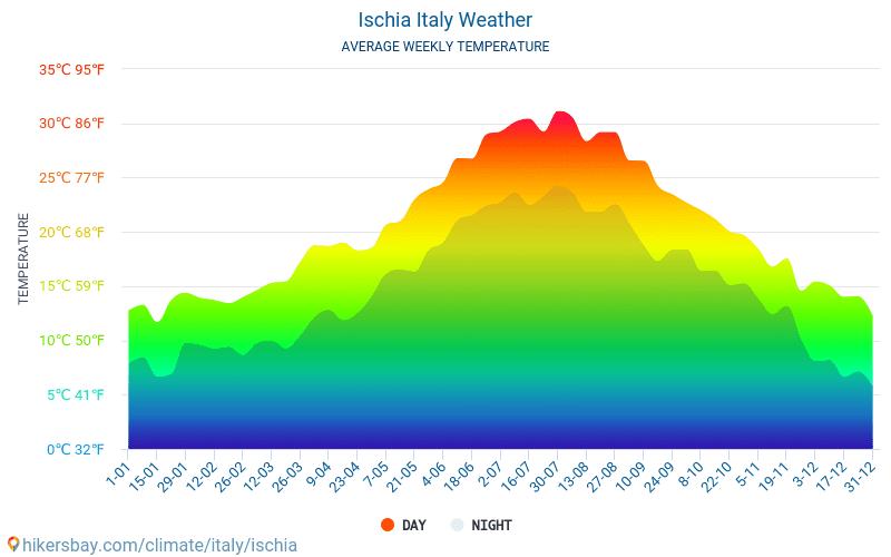 إسكيا - متوسط درجات الحرارة الشهرية والطقس 2015 - 2019 يبلغ متوسط درجة الحرارة في إسكيا على مر السنين. متوسط حالة الطقس في إسكيا, إيطاليا.