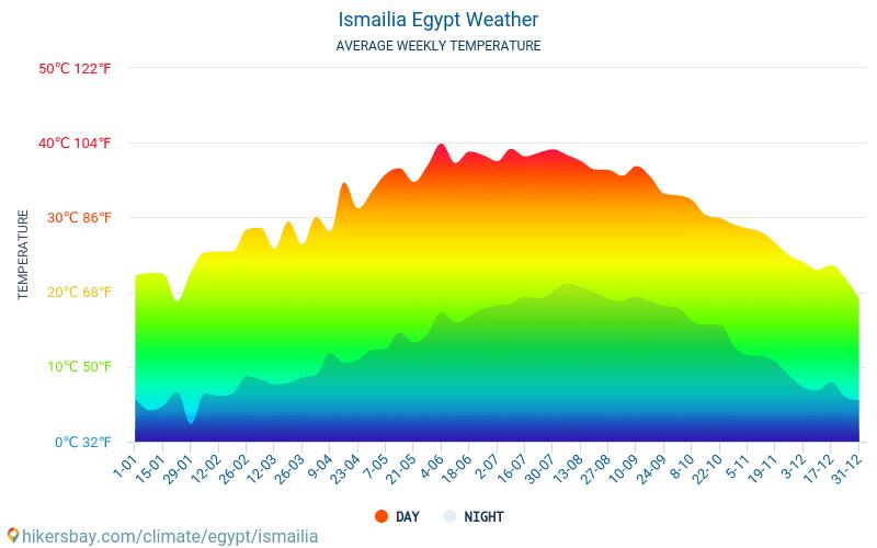 Ismaília - Clima e temperaturas médias mensais 2015 - 2020 Temperatura média em Ismaília ao longo dos anos. Tempo médio em Ismaília, Egito.