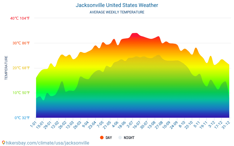 Jacksonville - Average Monthly temperatures and weather 2015 - 2018 Average temperature in Jacksonville over the years. Average Weather in Jacksonville, United States.