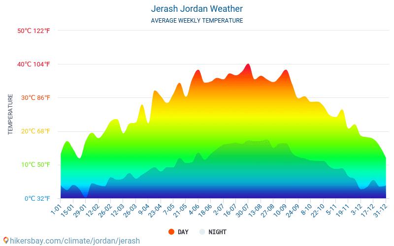 Jerash - Mēneša vidējā temperatūra un laika 2015 - 2019 Vidējā temperatūra ir Jerash pa gadiem. Vidējais laika Jerash, Jordānija.