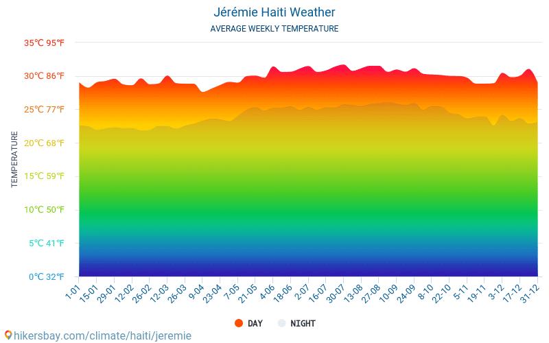 Jérémie - Gennemsnitlige månedlige temperatur og vejr 2015 - 2020 Gennemsnitstemperatur i Jérémie gennem årene. Gennemsnitlige vejr i Jérémie, Haiti. hikersbay.com