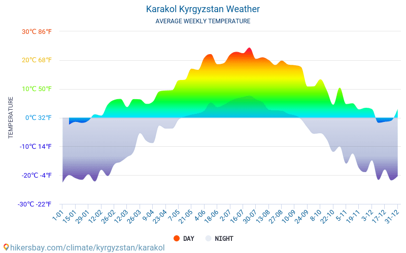 Karakol - Average Monthly temperatures and weather 2015 - 2018 Average temperature in Karakol over the years. Average Weather in Karakol, Kyrgyzstan.