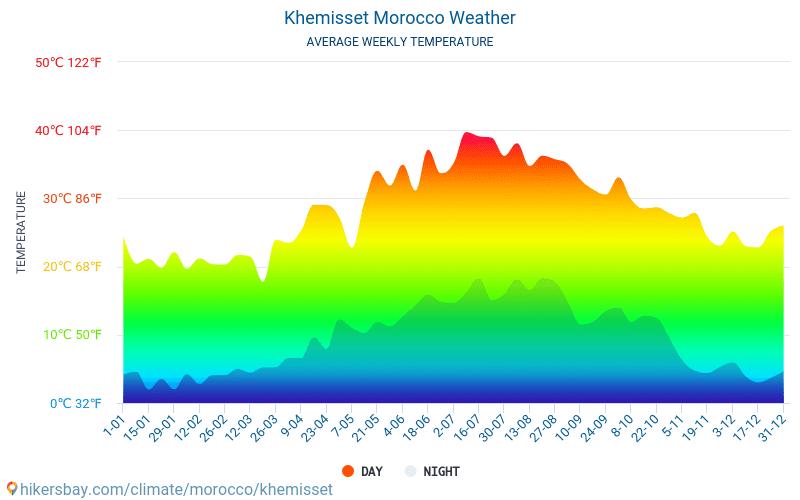 الخميسات - متوسط درجات الحرارة الشهرية والطقس 2015 - 2020 يبلغ متوسط درجة الحرارة في الخميسات على مر السنين. متوسط حالة الطقس في الخميسات, المغرب. hikersbay.com