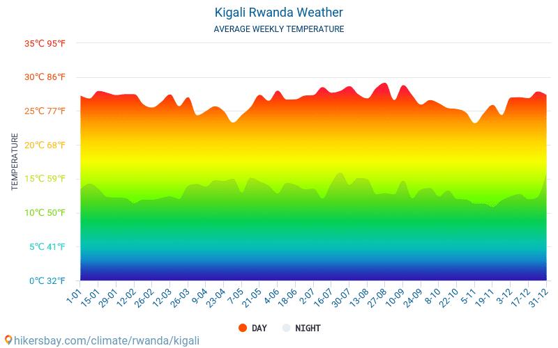 كيغالي - متوسط درجات الحرارة الشهرية والطقس 2015 - 2018 يبلغ متوسط درجة الحرارة في كيغالي على مر السنين. متوسط حالة الطقس في كيغالي, رواندا.