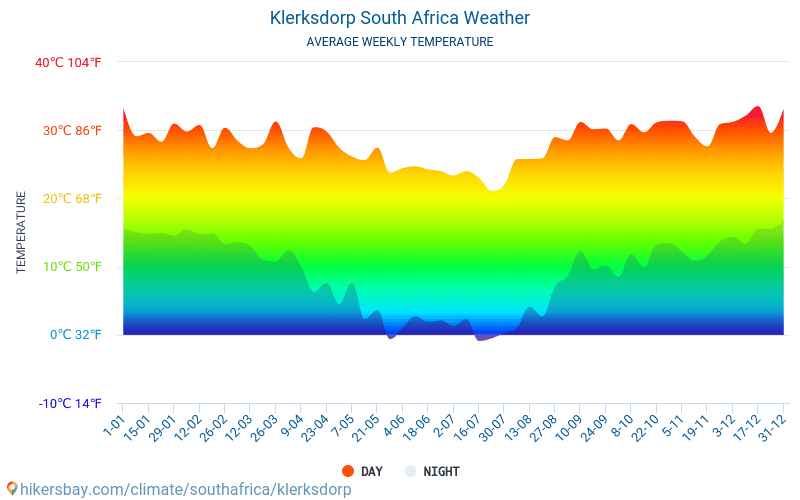 Klerksdorp - Average Monthly temperatures and weather 2015 - 2018 Average temperature in Klerksdorp over the years. Average Weather in Klerksdorp, South Africa.