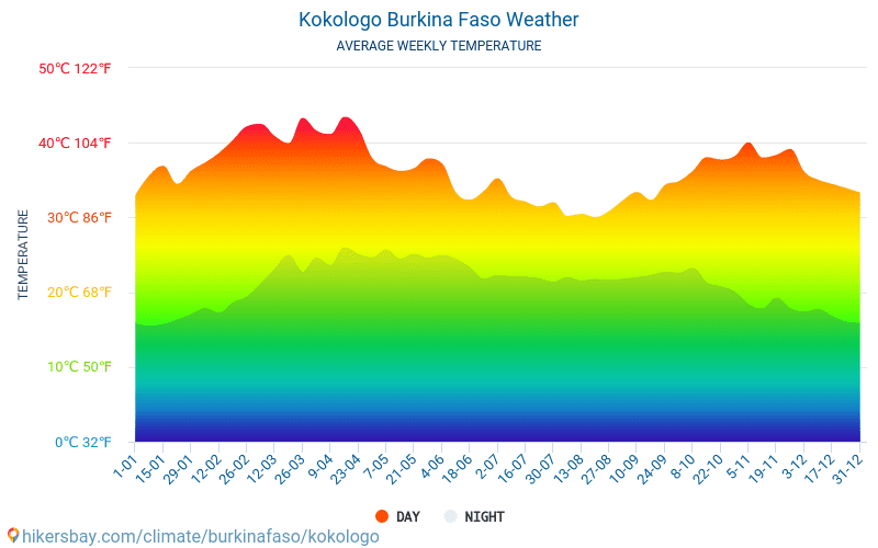 Kokologo - Average Monthly temperatures and weather 2015 - 2018 Average temperature in Kokologo over the years. Average Weather in Kokologo, Burkina Faso.