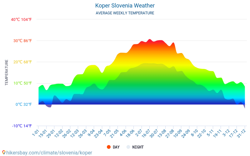 Koper - Average Monthly temperatures and weather 2015 - 2018 Average temperature in Koper over the years. Average Weather in Koper, Slovenia.