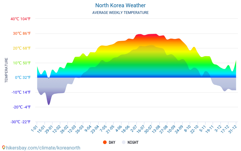 North Korea - Average Monthly temperatures and weather 2015 - 2019 Average temperature in North Korea over the years. Average Weather in North Korea.