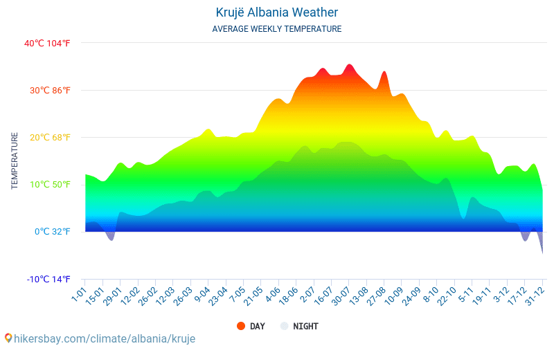 Krujë - Average Monthly temperatures and weather 2015 - 2018 Average temperature in Krujë over the years. Average Weather in Krujë, Albania.