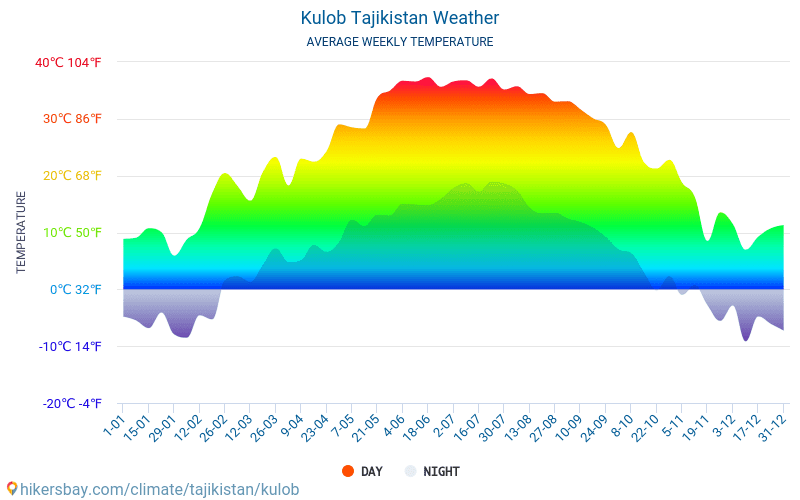 Kulob - Average Monthly temperatures and weather 2015 - 2019 Average temperature in Kulob over the years. Average Weather in Kulob, Tajikistan.