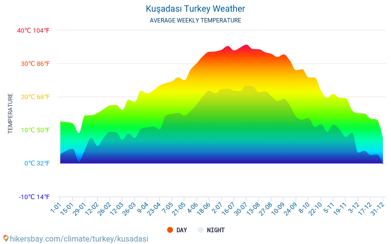 Кушадасы - Среднемесячные значения температуры и Погода 2015 - 2019 Средняя температура в Кушадасы с годами. Средняя Погода в Кушадасы, Турция.