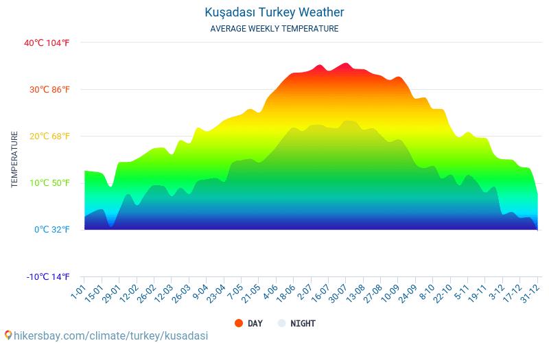 Kuşadası - Average Monthly temperatures and weather 2015 - 2018 Average temperature in Kuşadası over the years. Average Weather in Kuşadası, Turkey.