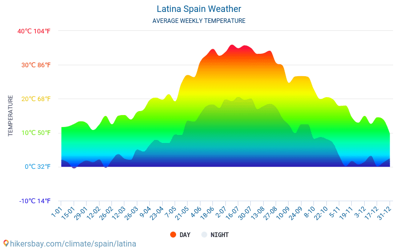 Latina - Average Monthly temperatures and weather 2015 - 2018 Average temperature in Latina over the years. Average Weather in Latina, Spain.