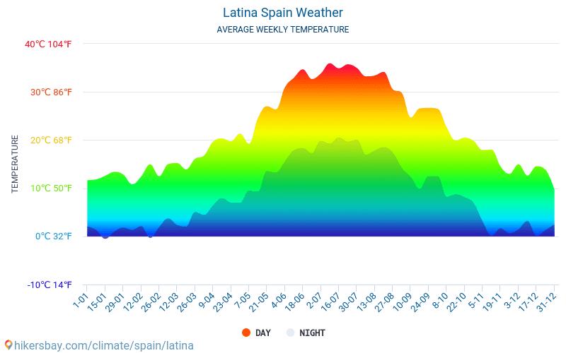 Latina - متوسط درجات الحرارة الشهرية والطقس 2015 - 2019 يبلغ متوسط درجة الحرارة في Latina على مر السنين. متوسط حالة الطقس في Latina, إسبانيا.