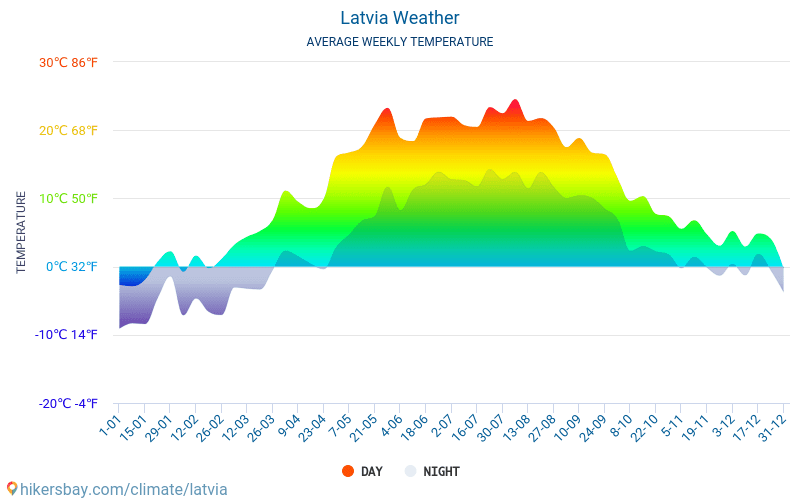 Latvia - Average Monthly temperatures and weather 2015 - 2019 Average temperature in Latvia over the years. Average Weather in Latvia.