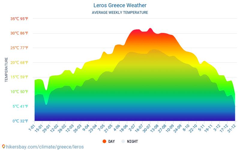 Leros - Gjennomsnittlig månedlig temperaturen og været 2015 - 2018 Gjennomsnittstemperaturen i Leros gjennom årene. Gjennomsnittlige været i Leros, Hellas.