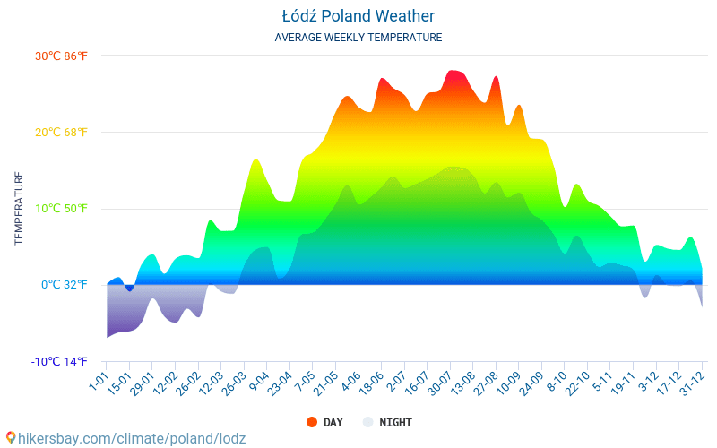 Łódź - Average Monthly temperatures and weather 2015 - 2018 Average temperature in Łódź over the years. Average Weather in Łódź, Poland.