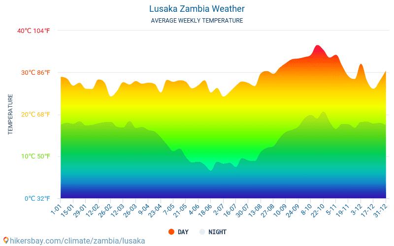 Lusaka - Gennemsnitlige månedlige temperatur og vejr 2015 - 2018 Gennemsnitstemperatur i Lusaka gennem årene. Gennemsnitlige vejr i Lusaka, Zambia.