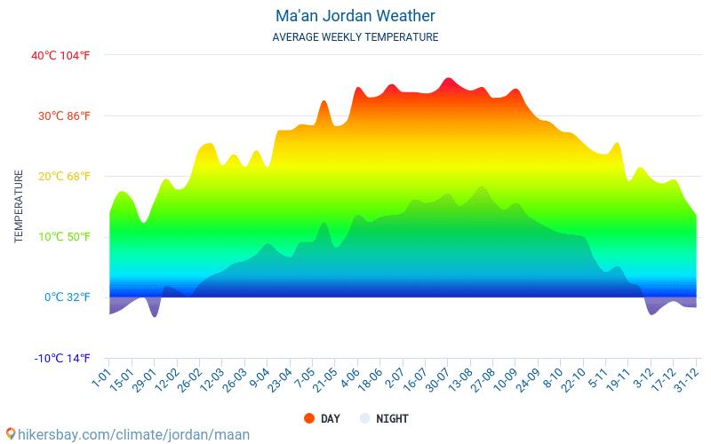 Ma'an - Средните месечни температури и времето 2015 - 2019 Средната температура в Ma'an през годините. Средно време в Ma'an, Йордания.