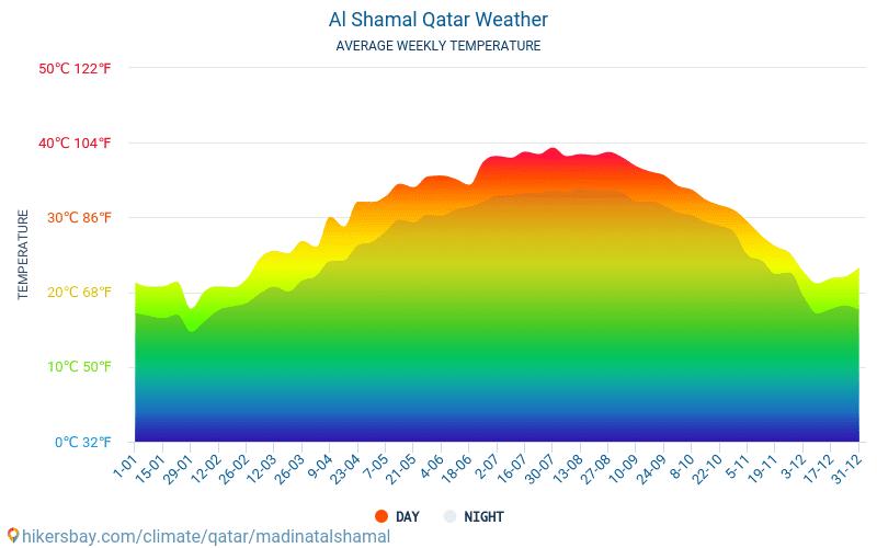 Al Shamal - Average Monthly temperatures and weather 2015 - 2018 Average temperature in Al Shamal over the years. Average Weather in Al Shamal, Qatar.