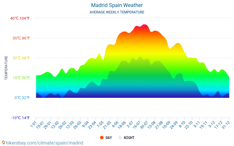 Madrid - Average Monthly temperatures and weather 2015 - 2018 Average temperature in Madrid over the years. Average Weather in Madrid, Spain.