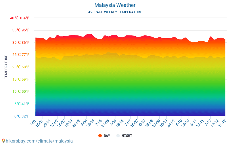 Malaysia - Average Monthly temperatures and weather 2015 - 2018 Average temperature in Malaysia over the years. Average Weather in Malaysia.