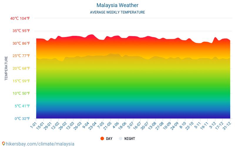 Malesia - Clima e temperature medie mensili 2015 - 2018 Temperatura media in Malesia nel corso degli anni. Tempo medio a Malesia.