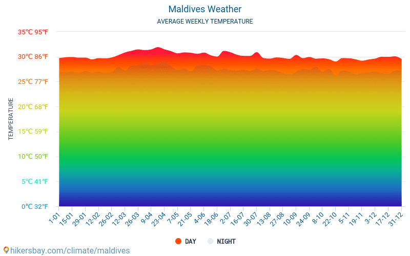 Maldives - Average Monthly temperatures and weather 2015 - 2018 Average temperature in Maldives over the years. Average Weather in Maldives.