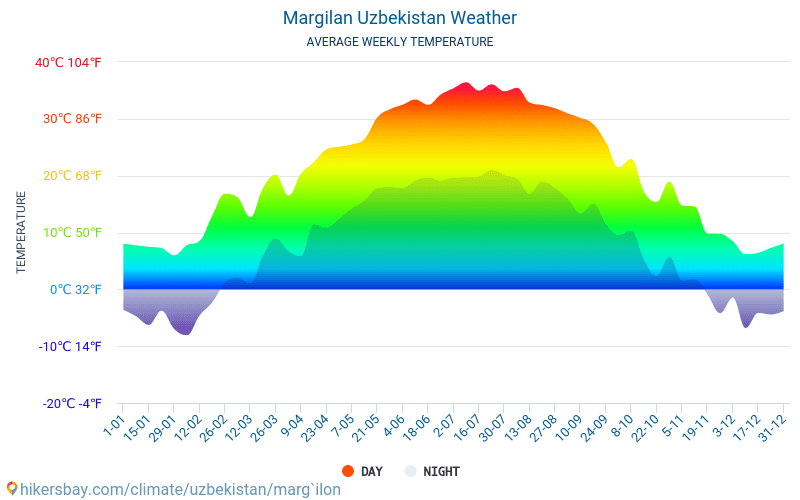 Margilan - Average Monthly temperatures and weather 2015 - 2018 Average temperature in Margilan over the years. Average Weather in Margilan, Uzbekistan.