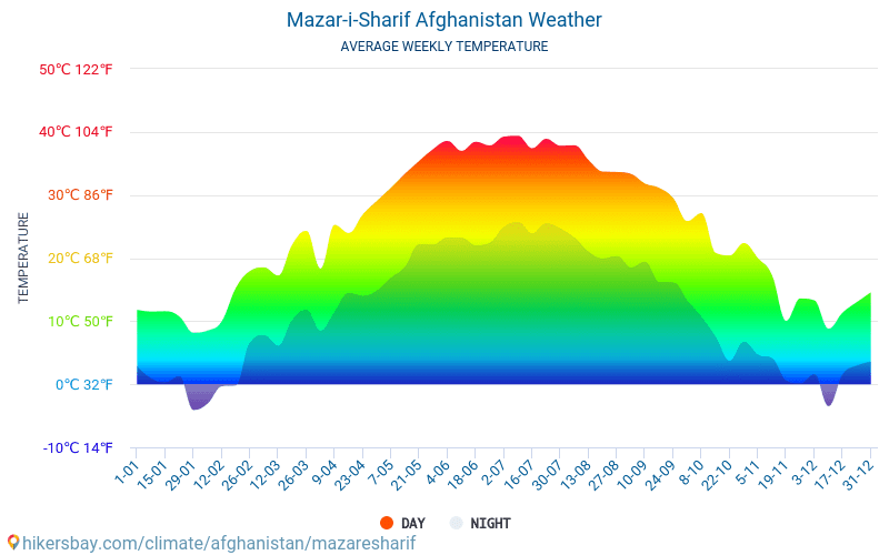 Mazar-i-Sharif - Average Monthly temperatures and weather 2015 - 2018 Average temperature in Mazar-i-Sharif over the years. Average Weather in Mazar-i-Sharif, Afghanistan.