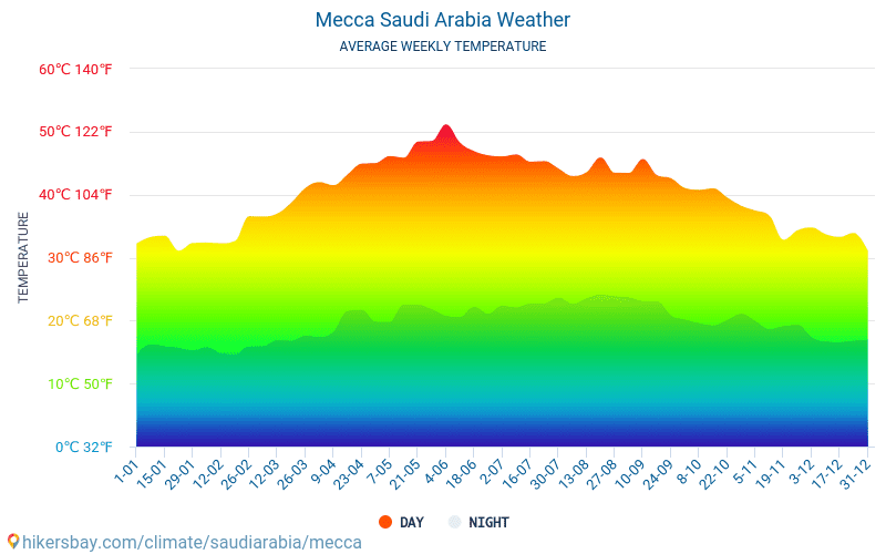 מכה - ממוצעי טמפרטורות חודשיים ומזג אוויר 2015 - 2018 טמפ ממוצעות מכה השנים. מזג האוויר הממוצע ב- מכה, ערב הסעודית.