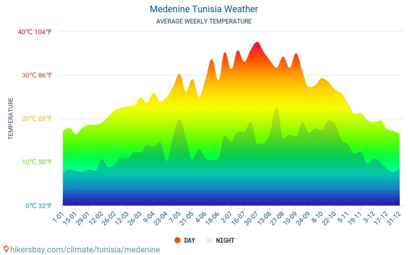 Medenine - Average Monthly temperatures and weather 2015 - 2018 Average temperature in Medenine over the years. Average Weather in Medenine, Tunisia.