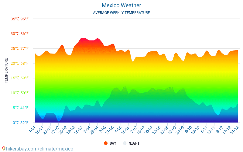 Mexico - Average Monthly temperatures and weather 2015 - 2018 Average temperature in Mexico over the years. Average Weather in Mexico.