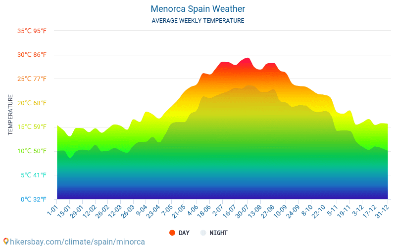 Menorca - Average Monthly temperatures and weather 2015 - 2018 Average temperature in Menorca over the years. Average Weather in Menorca, Spain.