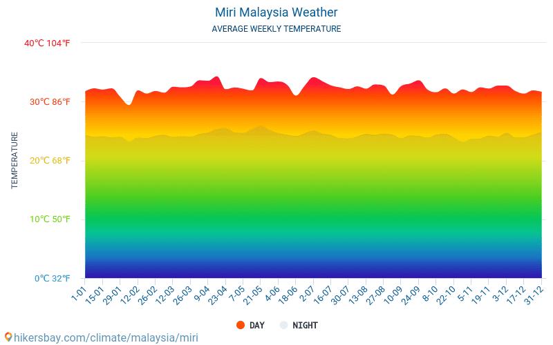 Miri - Nhiệt độ trung bình hàng tháng và thời tiết 2015 - 2018 Nhiệt độ trung bình ở Miri trong những năm qua. Thời tiết trung bình ở Miri, Malaysia.