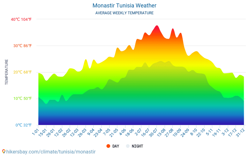Monastir - Monatliche Durchschnittstemperaturen und Wetter 2015 - 2019 Durchschnittliche Temperatur im Monastir im Laufe der Jahre. Durchschnittliche Wetter in Monastir, Tunesien.