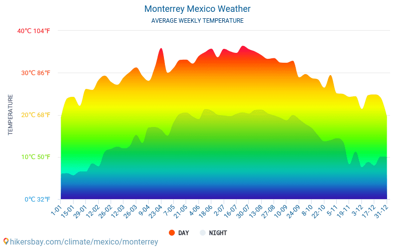 מונטריי - ממוצעי טמפרטורות חודשיים ומזג אוויר 2015 - 2019 טמפ ממוצעות מונטריי השנים. מזג האוויר הממוצע ב- מונטריי, מקסיקו.