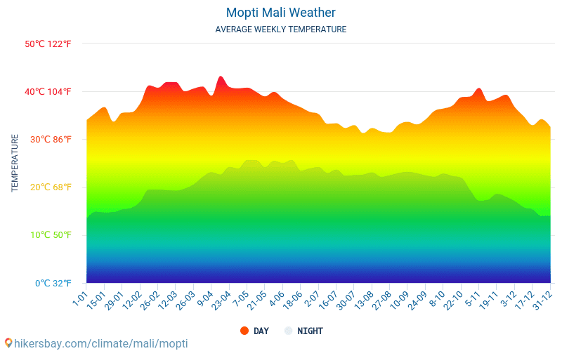 Mopti - Average Monthly temperatures and weather 2015 - 2018 Average temperature in Mopti over the years. Average Weather in Mopti, Mali.