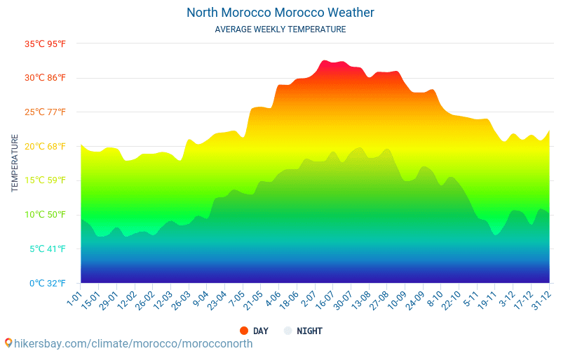 North Morocco - Average Monthly temperatures and weather 2015 - 2018 Average temperature in North Morocco over the years. Average Weather in North Morocco, Morocco.