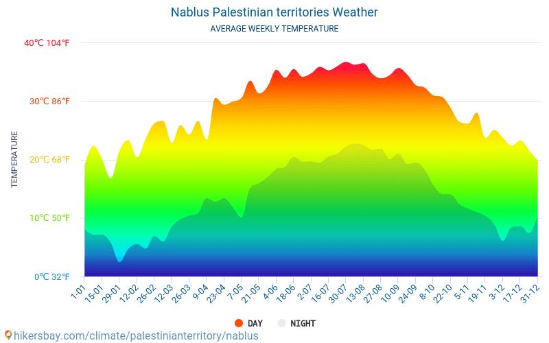 Nablus - Gemiddelde maandelijkse temperaturen en weer 2015 - 2018 Gemiddelde temperatuur in de Nablus door de jaren heen. Het gemiddelde weer in Nablus, Palestijnse gebieden.