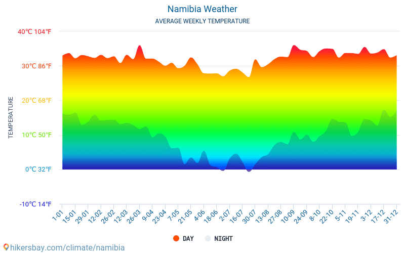 Namibia - Average Monthly temperatures and weather 2015 - 2018 Average temperature in Namibia over the years. Average Weather in Namibia.