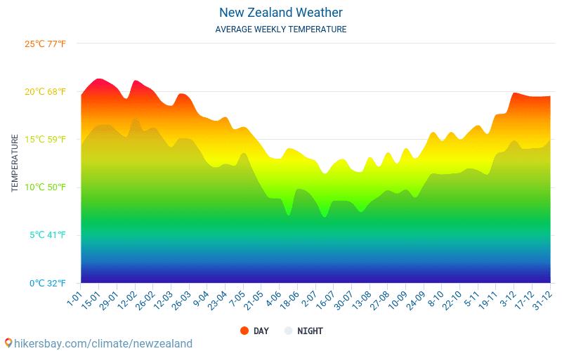 新西兰 - 平均每月气温和天气 2015 - 2018 平均温度在 新西兰 多年来。 新西兰 中的平均天气。