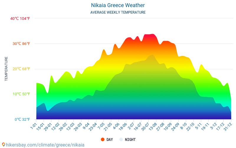 Níkea - Clima y temperaturas medias mensuales 2015 - 2019 Temperatura media en Níkea sobre los años. Tiempo promedio en Níkea, Grecia.
