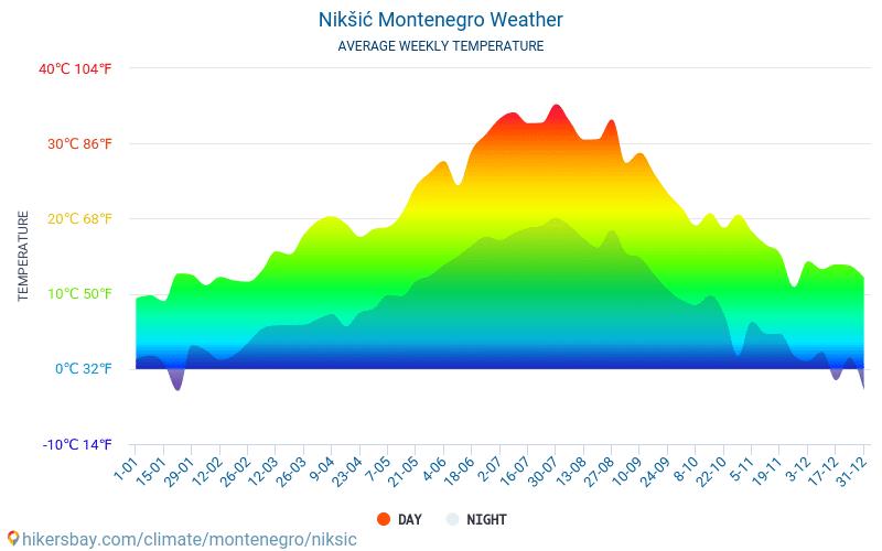 ニクシッチ - 毎月の平均気温と天気 2015 - 2018 長年にわたり ニクシッチ の平均気温。 ニクシッチ, モンテネグロ の平均天気予報。