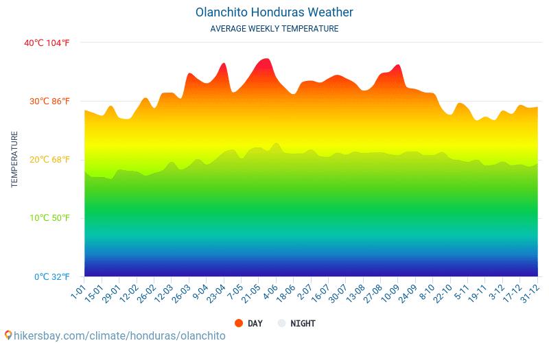 Olanchito - Gjennomsnittlig månedlig temperaturen og været 2015 - 2020 Gjennomsnittstemperaturen i Olanchito gjennom årene. Gjennomsnittlige været i Olanchito, Honduras.